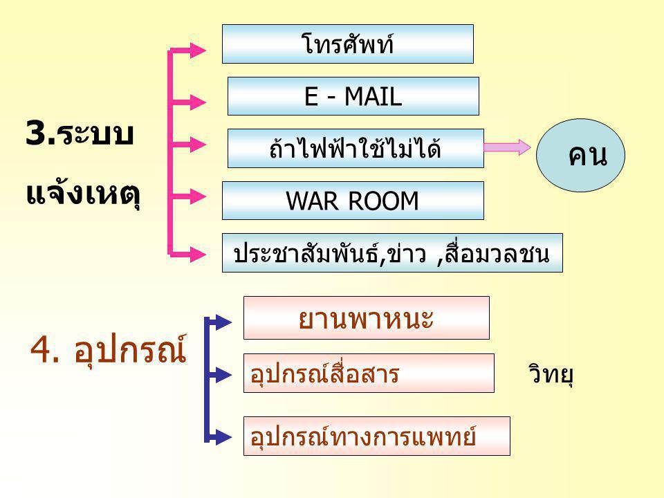 3.ระบบ แจ้งเหตุ โทรศัพท์ E - MAIL ถ้าไฟฟ้าใช้ไม่ได้ WAR ROOM คน ประชาสัมพันธ์,ข่าว,สื่อมวลชน 4. อุปกรณ์ ยานพาหนะ อุปกรณ์สื่อสาร อุปกรณ์ทางการแพทย์ วิท