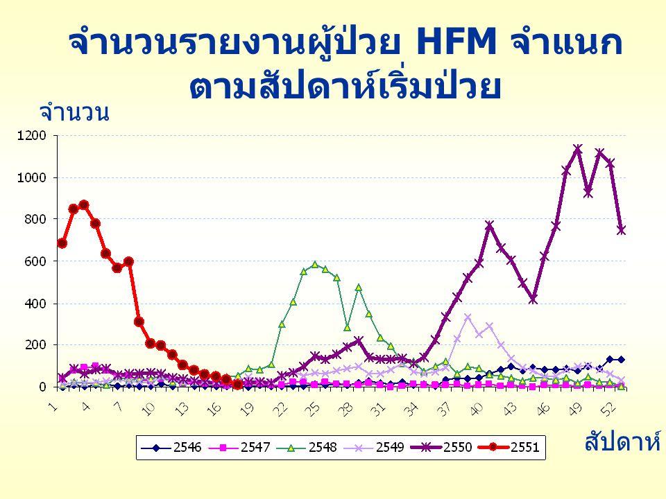 จำนวนรายงานผู้ป่วย HFM จำแนก ตามสัปดาห์เริ่มป่วย จำนวน สัปดาห์