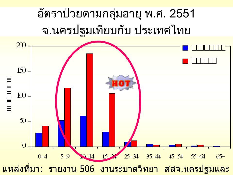 อัตราป่วยตามกลุ่มอายุ พ.ศ. 2551 จ.นครปฐมเทียบกับ ประเทศไทย แหล่งที่มา : รายงาน 506 งานระบาดวิทยา สสจ. นครปฐมและ สำนักระบาดวิทยา ณ 25 พค 51