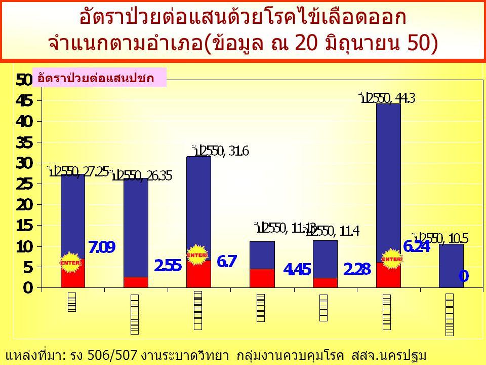 อัตราป่วยต่อแสนด้วยโรคไข้เลือดออก จำแนกตามอำเภอ(ข้อมูล ณ 20 มิถุนายน 50) อัตราป่วยต่อแสนปชก แหล่งที่มา: รง 506/507 งานระบาดวิทยา กลุ่มงานควบคุมโรค สสจ.นครปฐม