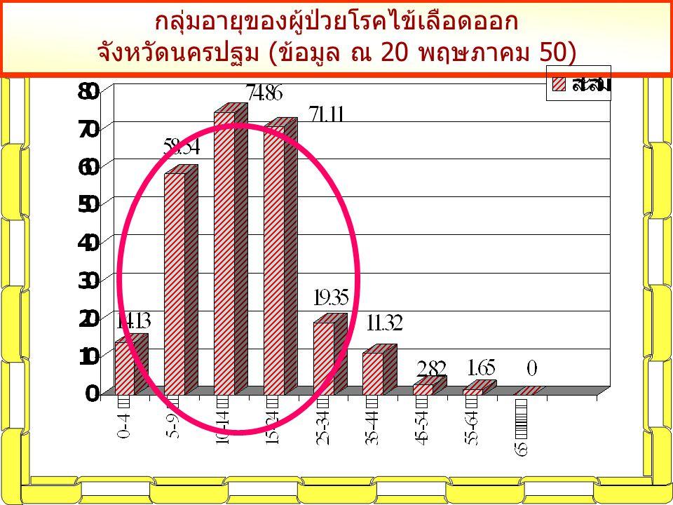 กลุ่มอายุของผู้ป่วยโรคไข้เลือดออก จังหวัดนครปฐม (ข้อมูล ณ 20 พฤษภาคม 50)