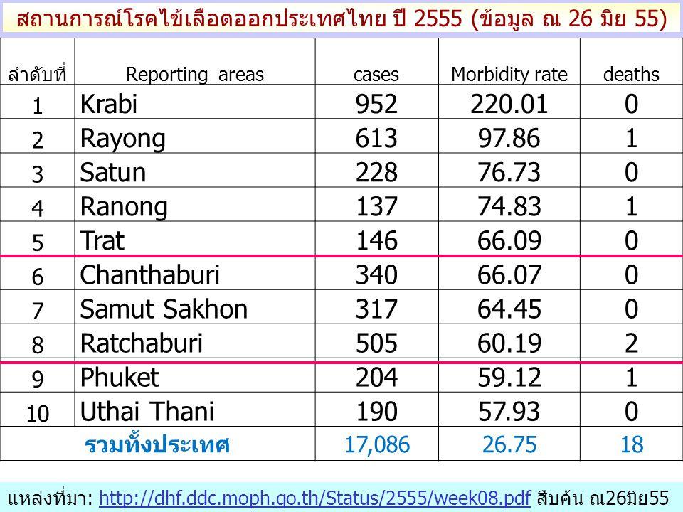 ลำดับที่Reporting areascasesMorbidity ratedeaths 1 Krabi952220.010 2 Rayong61397.861 3 Satun22876.730 4 Ranong13774.831 5 Trat14666.090 6 Chanthaburi34066.070 7 Samut Sakhon31764.450 8 Ratchaburi50560.192 9 Phuket20459.121 10 Uthai Thani19057.930 รวมทั้งประเทศ17,08626.7518 สถานการณ์โรคไข้เลือดออกประเทศไทย ปี 2555 (ข้อมูล ณ 26 มิย 55) แหล่งที่มา: http://dhf.ddc.moph.go.th/Status/2555/week08.pdf สืบค้น ณ26มิย55http://dhf.ddc.moph.go.th/Status/2555/week08.pdf