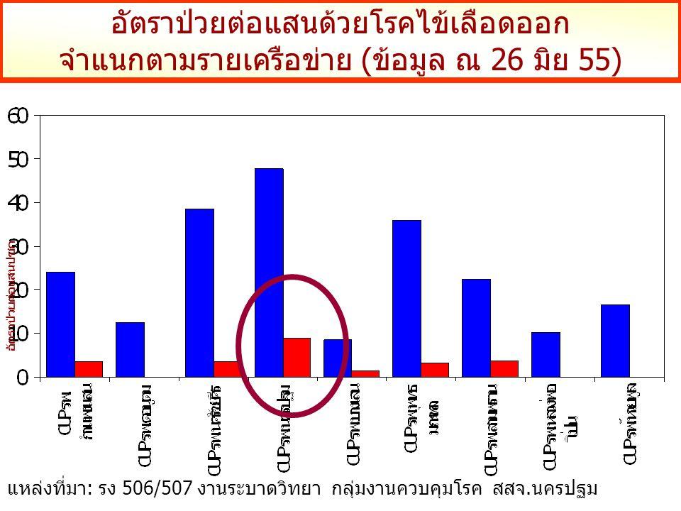อัตราป่วยต่อแสนด้วยโรคไข้เลือดออก จำแนกตามรายเครือข่าย (ข้อมูล ณ 26 มิย 55) อัตราป่วยต่อแสนปชก แหล่งที่มา: รง 506/507 งานระบาดวิทยา กลุ่มงานควบคุมโรค สสจ.นครปฐม