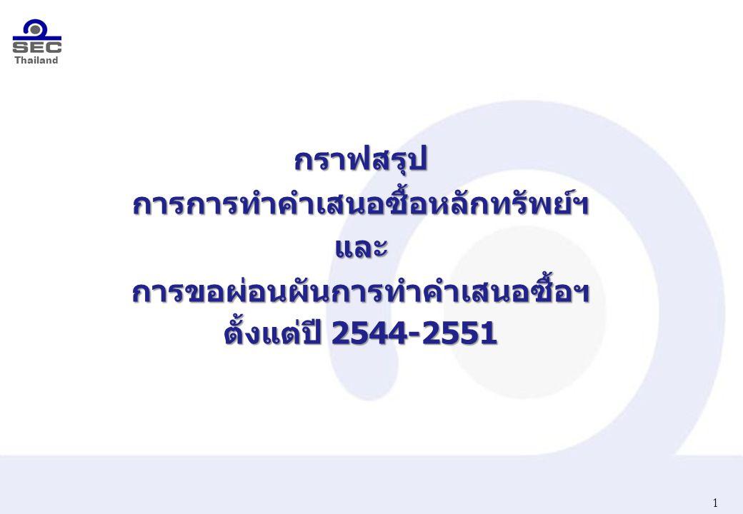 Thailand 1 กราฟสรุปการการทำคำเสนอซื้อหลักทรัพย์ฯและการขอผ่อนผันการทำคำเสนอซื้อฯ ตั้งแต่ปี 2544-2551