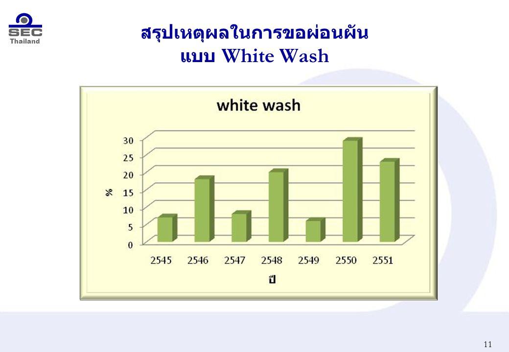 Thailand สรุปเหตุผลในการขอผ่อนผัน แบบ White Wash 11