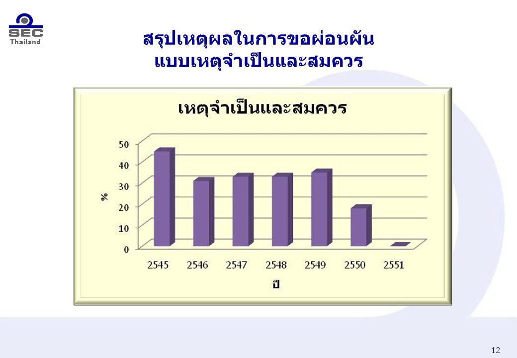 Thailand สรุปเหตุผลในการขอผ่อนผัน แบบเหตุจำเป็นและสมควร 12