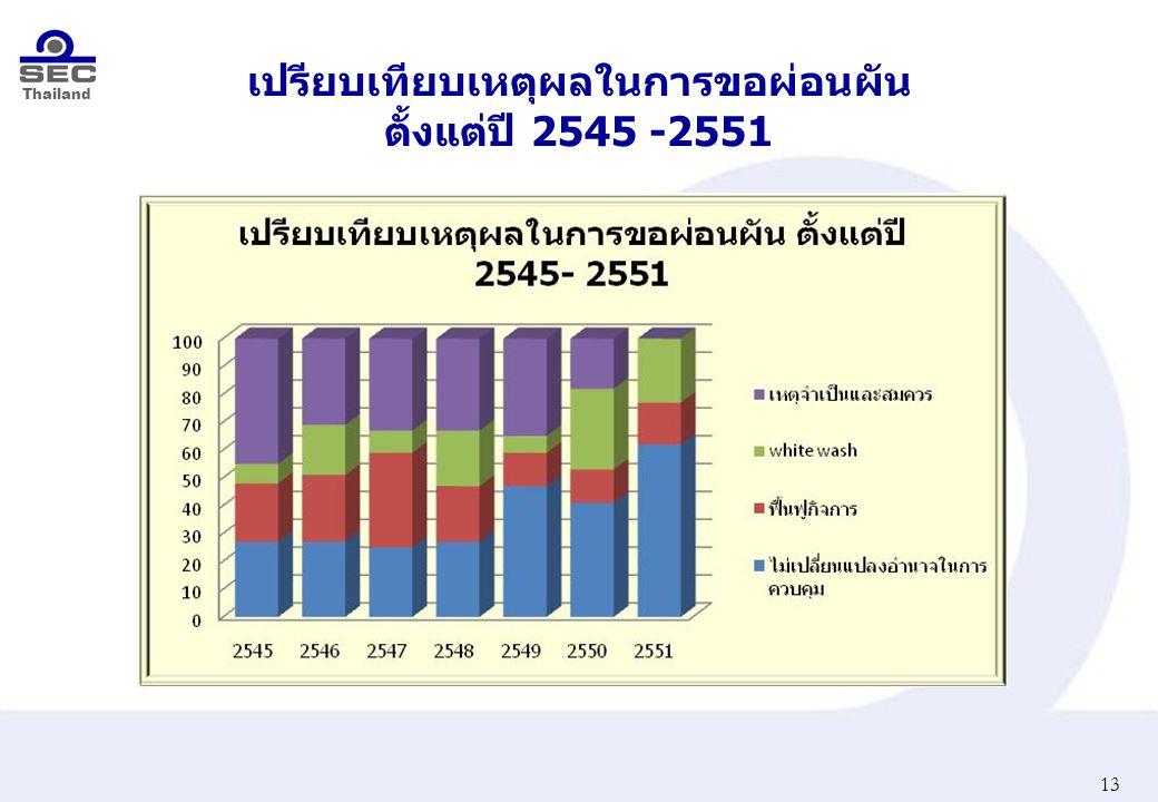 Thailand เปรียบเทียบเหตุผลในการขอผ่อนผัน ตั้งแต่ปี 2545 -2551 13