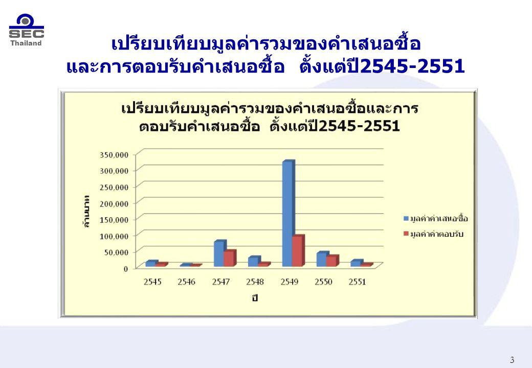 Thailand เปรียบเทียบมูลค่ารวมของคำเสนอซื้อ และการตอบรับคำเสนอซื้อ ตั้งแต่ปี 2545-2551 3