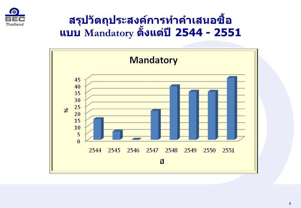 Thailand สรุปวัตถุประสงค์การทำคำเสนอซื้อ แบบ Mandatory ตั้งแต่ปี 2544 - 2551 4