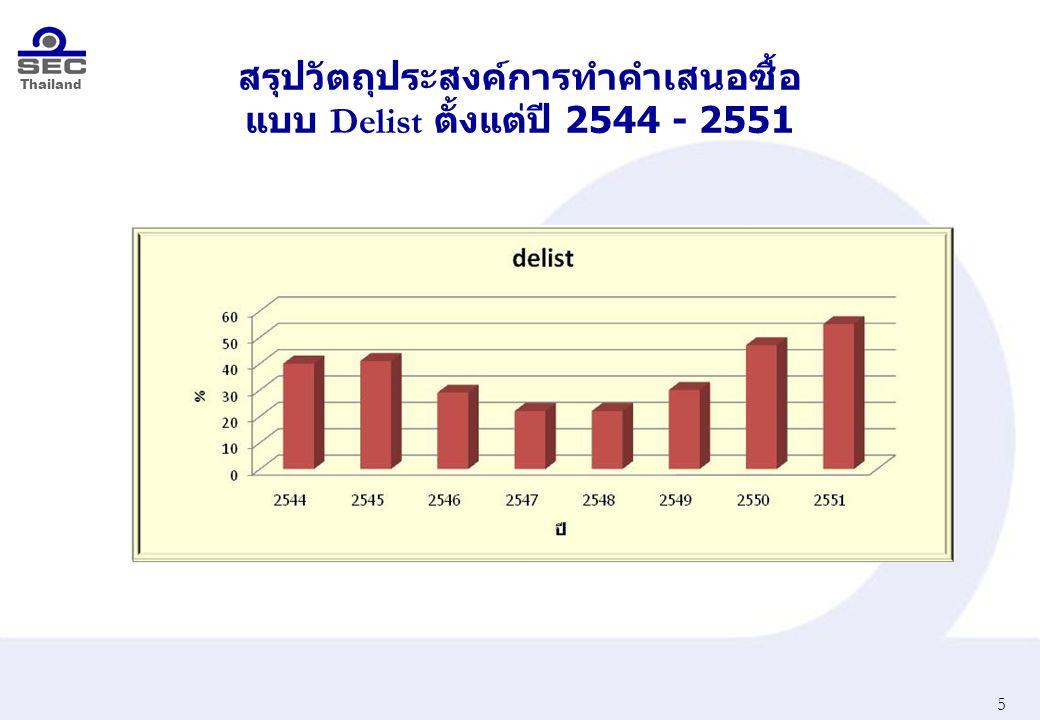 Thailand สรุปวัตถุประสงค์การทำคำเสนอซื้อ แบบ Delist ตั้งแต่ปี 2544 - 2551 5