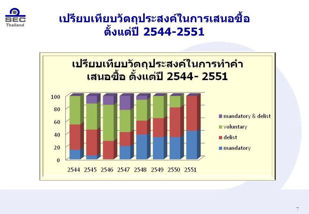 Thailand เปรียบเทียบวัตถุประสงค์ในการเสนอซื้อ ตั้งแต่ปี 2544-2551 7