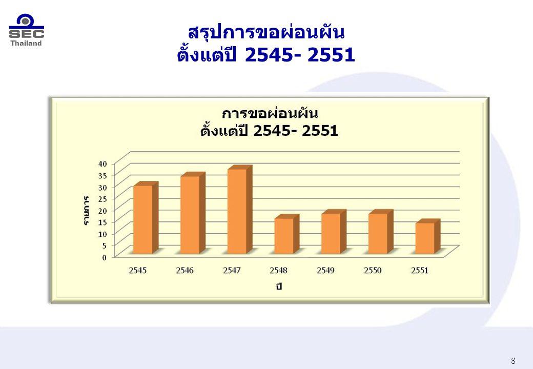 Thailand สรุปเหตุผลในการขอผ่อนผัน แบบไม่เปลี่ยนแปลงอำนาจในการควบคุม 9