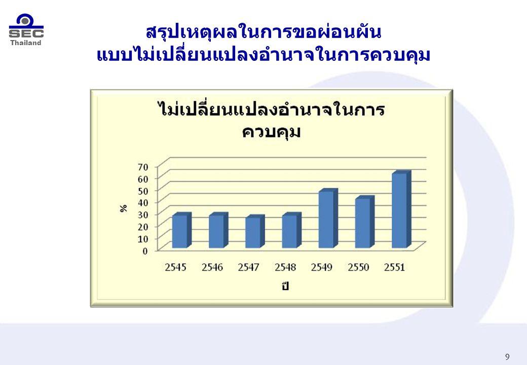Thailand สรุปเหตุผลในการขอผ่อนผัน แบบฟื้นฟูกิจการ 10