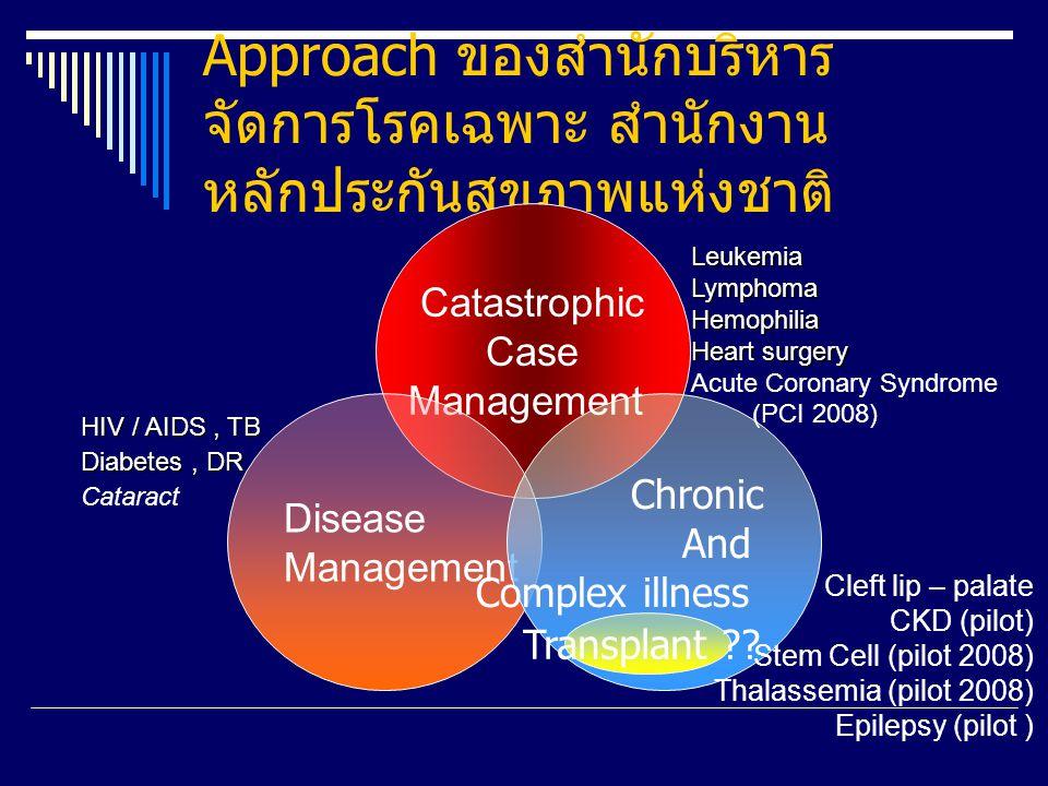 Disease Management Intervention Points สำหรับความผิดปกติแต่กำเนิด ปาก แหว่ง เพดานโหว่ Primary Prevention ถ้าทำได้ เก็บข้อมูล ยสส.