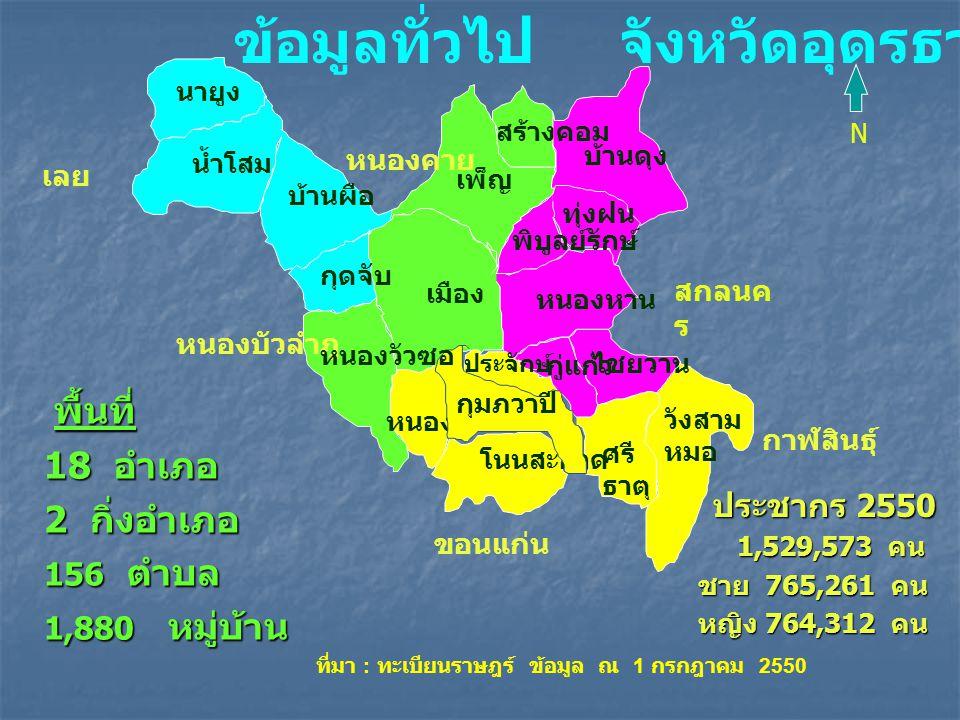 โครงสร้างอายุประชากร จังหวัด อุดรธานี โครงสร้างอายุประชากร จังหวัด อุดรธานี อายุมัธยฐาน 23.9 ปีอายุมัธย ฐาน 31.9 ปี ปี 2540 ปี 2550