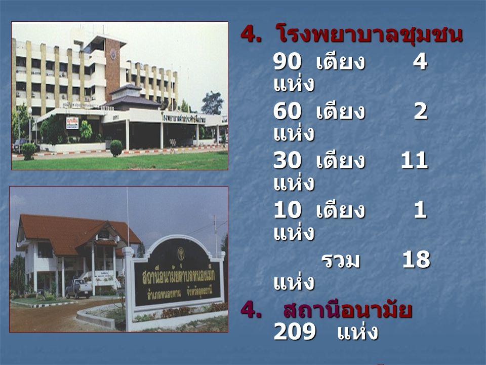 4. โรงพยาบาลชุมชน 90 เตียง 4 แห่ง 60 เตียง 2 แห่ง 30 เตียง 11 แห่ง 10 เตียง 1 แห่ง รวม 18 แห่ง รวม 18 แห่ง 4. สถานีอนามัย 209 แห่ง กระทรวงกลาโหม 1. รพ
