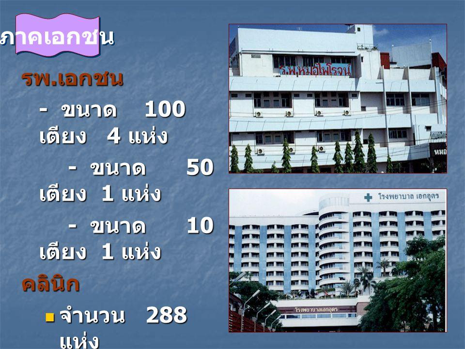 รพ. เอกชน - ขนาด 100 เตียง 4 แห่ง - ขนาด 100 เตียง 4 แห่ง - ขนาด 50 เตียง 1 แห่ง - ขนาด 50 เตียง 1 แห่ง - ขนาด 10 เตียง 1 แห่ง - ขนาด 10 เตียง 1 แห่งค