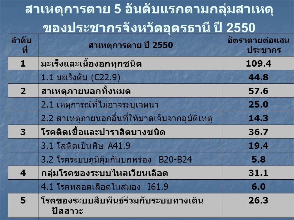 ลำดับ ที่ สาเหตุการตาย ปี 2550 อัตราตายต่อแสน ประชากร 1 มะเร็งและเนื้องอกทุกชนิด 109.4 1.1 มะเร็งตับ (C22.9) 44.8 2 สาเหตุภายนอกทั้งหมด 57.6 2.1 เหตุก
