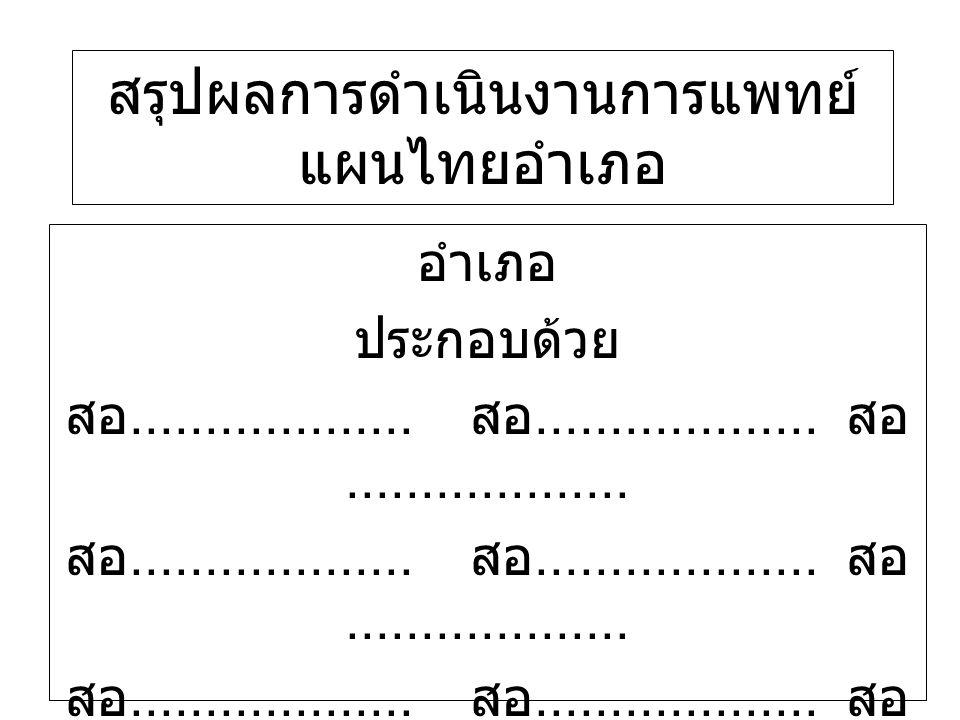 ผลการนิเทศติดตาม เรื่อง รวมหน่วย 2.งานบริการการแพทย์แผนไทย- ให้การบำบัด/ ส่งเสริมสุขภาพด้วยวิธี ดังต่อไปนี้ - ยาสมุนไพร แห่ง นวดไทย แห่ง ประคบสมุนไพร/อบสมุนไพร แห่ง