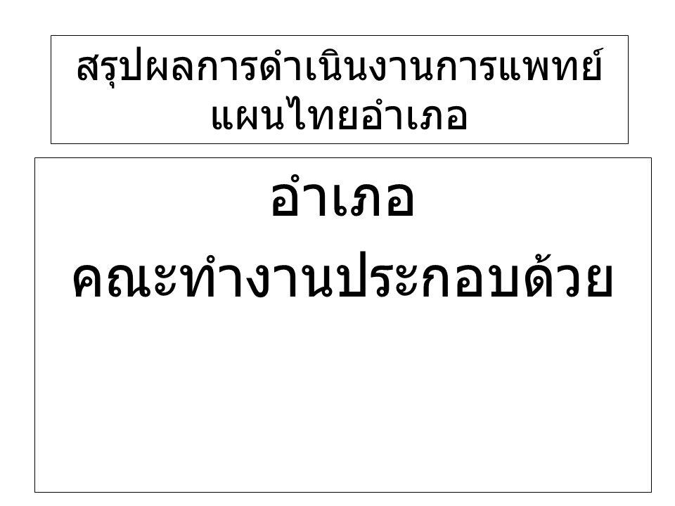 อำเภอ คณะทำงานประกอบด้วย สรุปผลการดำเนินงานการแพทย์ แผนไทยอำเภอ
