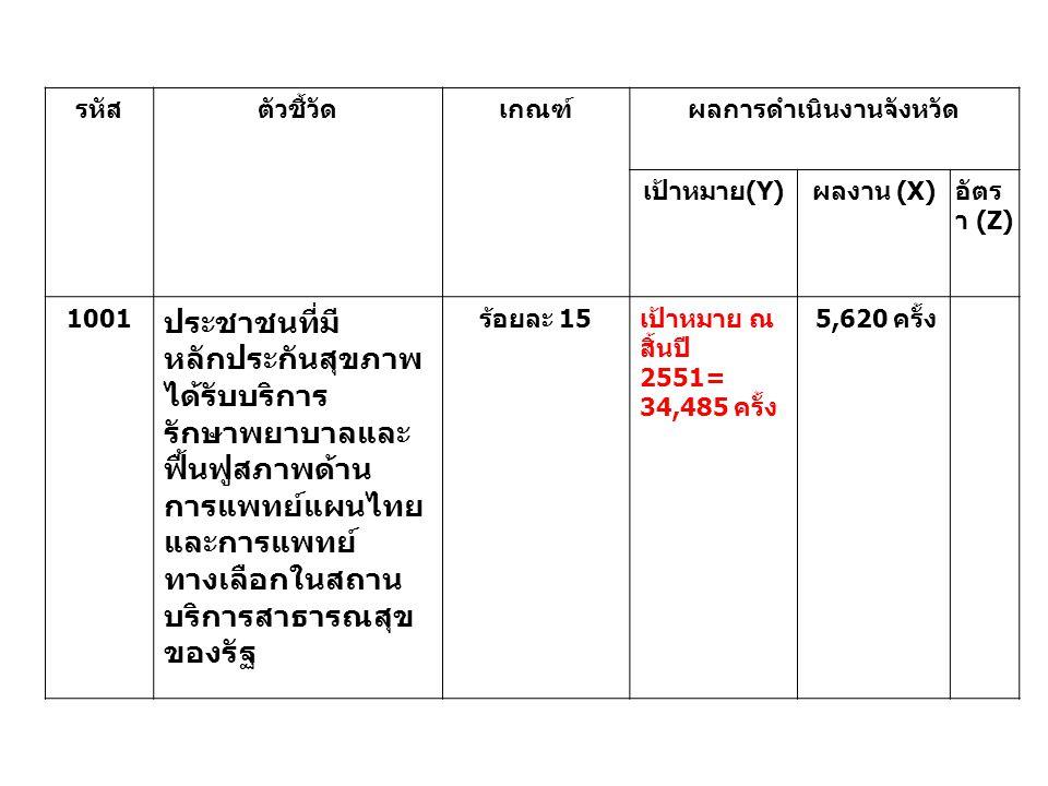 รหัส ตัวชี้วัดเกณฑ์ผลการดำเนินงานจังหวัด เป้าหมาย(Y)ผลงาน (X)อัตร า (Z) 1001 ประชาชนที่มี หลักประกันสุขภาพ ได้รับบริการ รักษาพยาบาลและ ฟื้นฟูสภาพด้าน การแพทย์แผนไทย และการแพทย์ ทางเลือกในสถาน บริการสาธารณสุข ของรัฐ ร้อยละ 15 เป้าหมาย ณ สิ้นปี 2551= 34,485 ครั้ง 5,620 ครั้ง