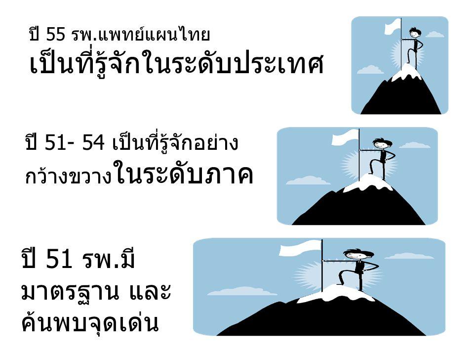 ปี 51 รพ.มี มาตรฐาน และ ค้นพบจุดเด่น ปี 51- 54 เป็นที่รู้จักอย่าง กว้างขวาง ในระดับภาค ปี 55 รพ.แพทย์แผนไทย เป็นที่รู้จักในระดับประเทศ