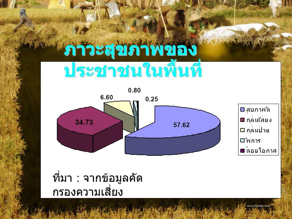 57.62 34.73 6.60 0.80 0.25 ภาวะสุขภาพของ ประชาชนในพื้นที่ ที่มา : จากข้อมูลคัด กรองความเสี่ยง