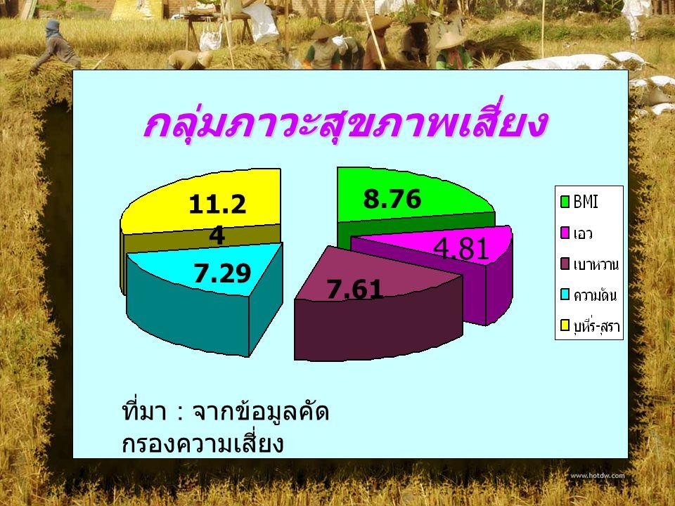 กลุ่มภาวะสุขภาพเสี่ยง 8.76 4.81 7.61 7.29 11.2 4 ที่มา : จากข้อมูลคัด กรองความเสี่ยง