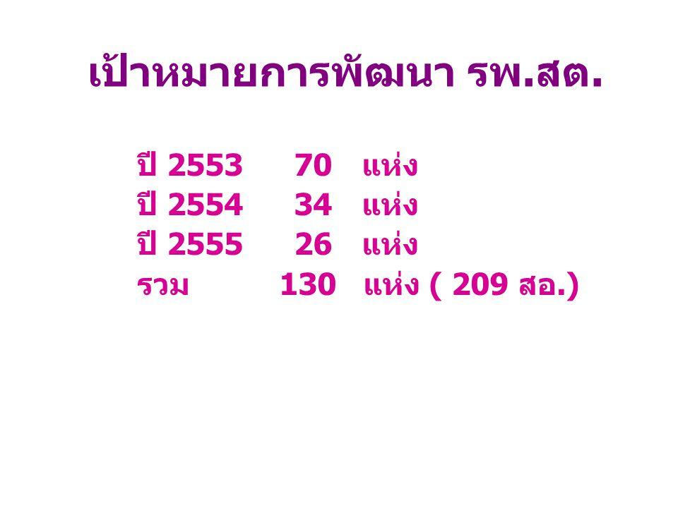 ปี 2553 70 แห่ง ปี 2554 34 แห่ง ปี 2555 26 แห่ง รวม 130 แห่ง ( 209 สอ.) เป้าหมายการพัฒนา รพ.สต.