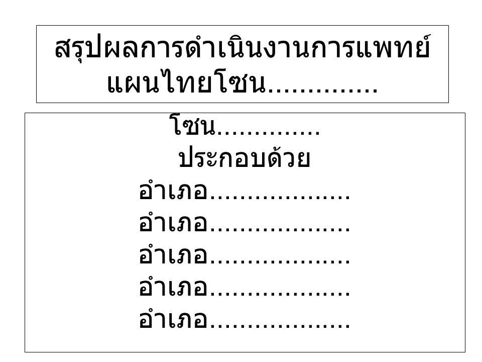 รายการข้อมูลหน่วยอำเภอ 4.จำนวนผู้รับบริการในคลินิค แพทย์แผนไทย(อบสมุนไพร, ประคบสมุนไพร,นวดแผนไทย) 4.2)จำนวนผู้รับบริการในคลินิค แพทย์แผนไทย(อบสมุนไพร, ประคบสมุนไพร,นวดแผนไทย)ใน / รพศ / รพช.