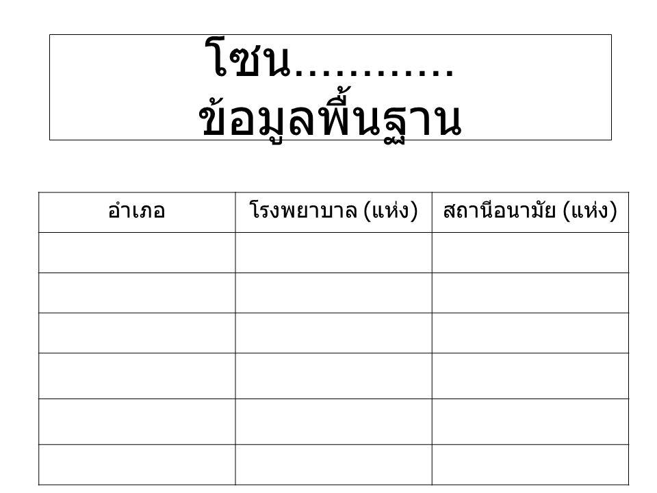 รายการข้อมูลหน่วยอำเภอ 5.งานสนับสนุนการบริการและ เครือข่ายแพทย์แผนไทย 5.1.