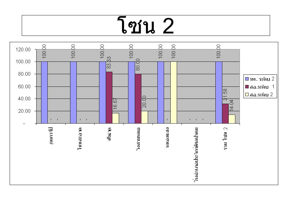 รายการข้อมูลหน่วยอำเภอ 2.มูลค่าการให้บริการเฉพาะการอบ สมุนไพร ประคบสมุนไพร และนวด แผนไทย 2.1)มูลค่าการให้บริการเฉพาะการอบ สมุนไพร ประคบสมุนไพร และนวดแผน ไทย ใน รพศ.