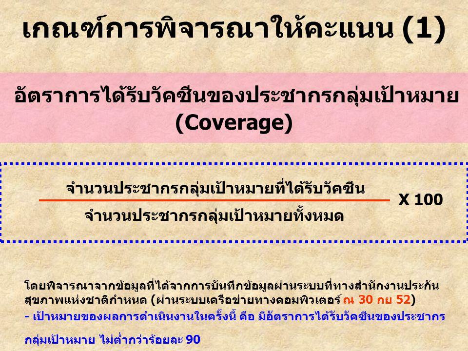 เกณฑ์การพิจารณาให้คะแนน (1) อัตราการได้รับวัคซีนของประชากรกลุ่มเป้าหมาย (Coverage) โดยพิจารณาจากข้อมูลที่ได้จากการบันทึกข้อมูลผ่านระบบที่ทางสำนักงานปร