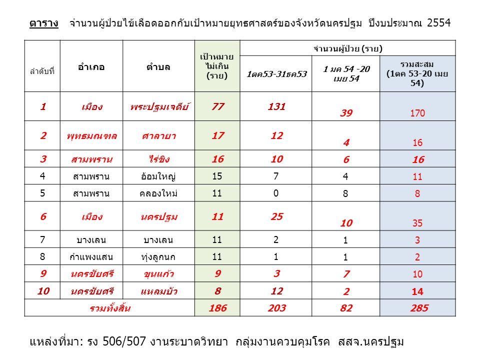 ตาราง จำนวนผู้ป่วยไข้เลือดออกกับเป้าหมายยุทธศาสตร์ของจังหวัดนครปฐม ปีงบประมาณ 2554 ลำดับที่ อำเภอตำบล เป้าหมาย ไม่เกิน (ราย) จำนวนผู้ป่วย (ราย) 1ตค53-31ธค53 1 มค 54 -20 เมย 54 รวมสะสม (1ตค 53-20 เมย 54) 1เมืองพระปฐมเจดีย์77131 39170 2พุทธมณฑลศาลายา1712 416 3สามพรานไร่ขิง1610 616 4สามพรานอ้อมใหญ่157 411 5สามพรานคลองใหม่110 88 6เมืองนครปฐม1125 1035 7บางเลน 112 13 8กำแพงแสนทุ่งลูกนก111 12 9นครชัยศรีขุนแก้ว93 710 นครชัยศรีแหลมบัว812 214 รวมทั้งสิ้น18620382 285 แหล่งที่มา: รง 506/507 งานระบาดวิทยา กลุ่มงานควบคุมโรค สสจ.นครปฐม