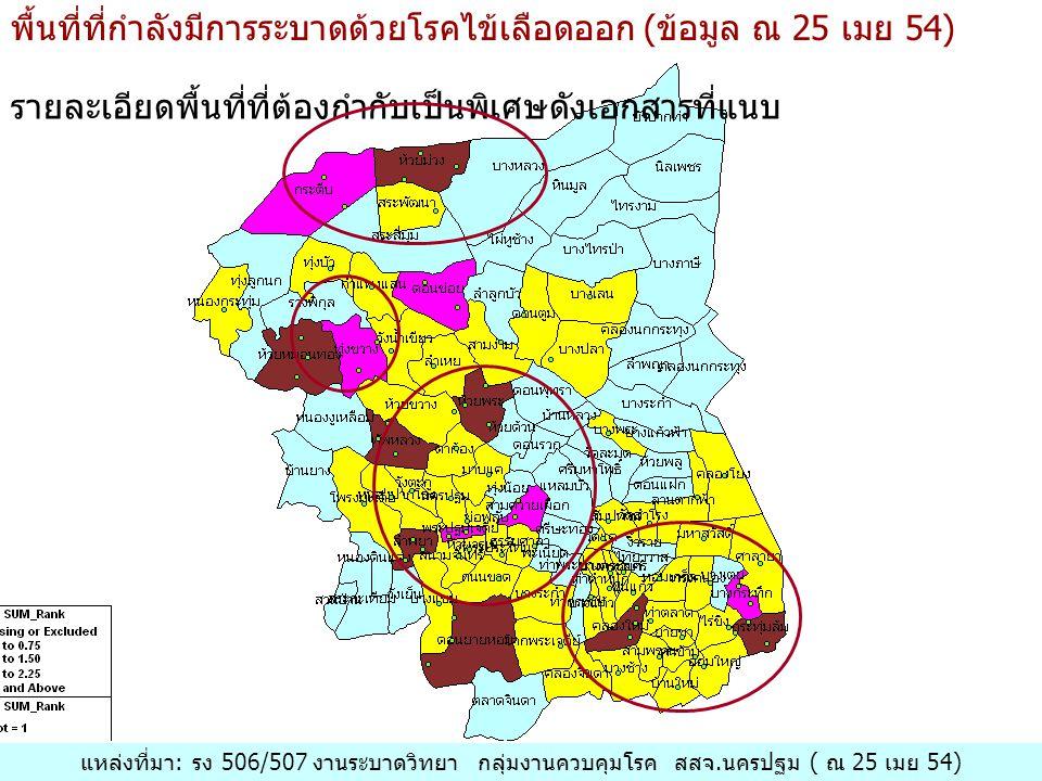 พื้นที่ที่กำลังมีการระบาดด้วยโรคไข้เลือดออก (ข้อมูล ณ 25 เมย 54) รายละเอียดพื้นที่ที่ต้องกำกับเป็นพิเศษดังเอกสารที่แนบ แหล่งที่มา: รง 506/507 งานระบาดวิทยา กลุ่มงานควบคุมโรค สสจ.นครปฐม ( ณ 25 เมย 54)