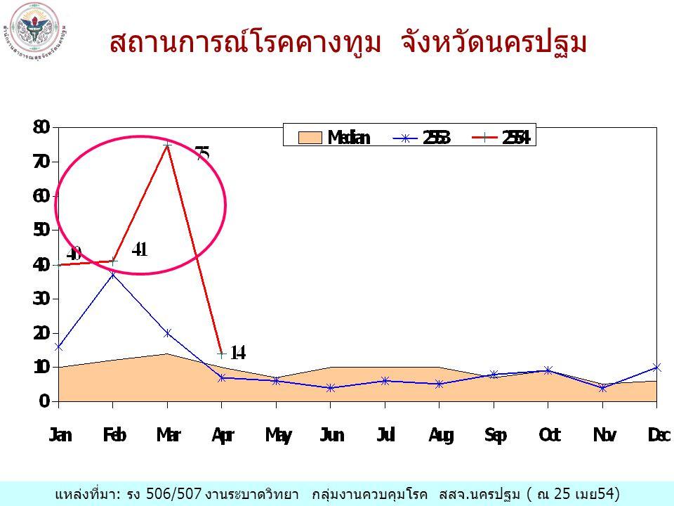 สถานการณ์โรคคางทูม จังหวัดนครปฐม แหล่งที่มา: รง 506/507 งานระบาดวิทยา กลุ่มงานควบคุมโรค สสจ.นครปฐม ( ณ 25 เมย 54)