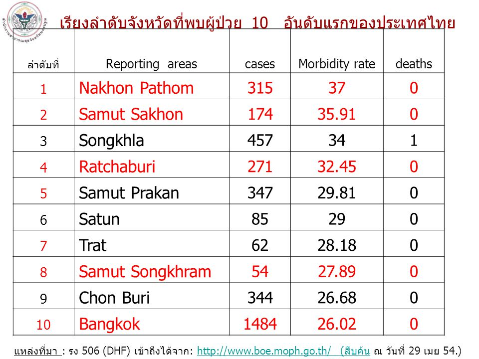 แหล่งที่มา: รง 506/507 งานระบาดวิทยา กลุ่มงานควบคุมโรค สสจ.นครปฐม ( ณ 25 เมย 54) พบผู้ป่วยสะสม 316 ราย อัตราป่วยเป็นอันดับที่ 1 ของประเทศไทย สถานการณ์โรคไข้เลือดออกของจังหวัดนครปฐม