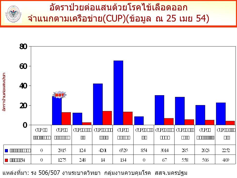 อัตราป่วยโรคไข้เลือดออก จำแนกตามกลุ่มอายุ (ข้อมูล ณ 25 เมย 54) อัตราป่วยต่อแสนปชก แหล่งที่มา: รง 506/507 งานระบาดวิทยา กลุ่มงานควบคุมโรค สสจ.นครปฐม