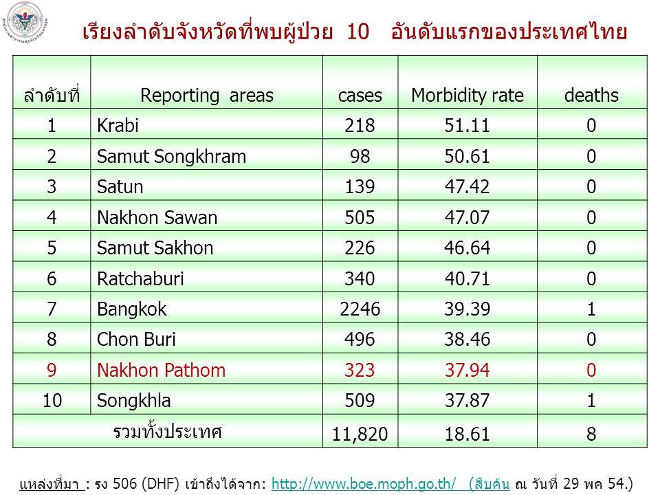 เรียงลำดับจังหวัดที่พบผู้ป่วย 10 อันดับแรกของประเทศไทย แหล่งที่มา : รง 506 (DHF) เข้าถึงได้จาก: http://www.boe.moph.go.th/ (สืบค้น ณ วันที่ 29 พค 54.)http://www.boe.moph.go.th/ (สืบค้น ลำดับที่Reporting areascasesMorbidity ratedeaths 1Krabi21851.110 2Samut Songkhram9850.610 3Satun13947.420 4Nakhon Sawan50547.070 5Samut Sakhon22646.640 6Ratchaburi34040.710 7Bangkok224639.391 8Chon Buri49638.460 9Nakhon Pathom32337.940 10Songkhla50937.871 รวมทั้งประเทศ 11,82018.618