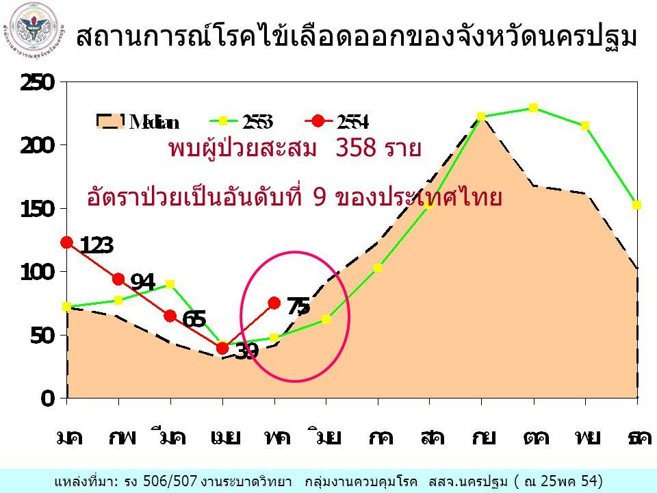 แหล่งที่มา: รง 506/507 งานระบาดวิทยา กลุ่มงานควบคุมโรค สสจ.นครปฐม ( ณ 25พค 54) พบผู้ป่วยสะสม 358 ราย อัตราป่วยเป็นอันดับที่ 9 ของประเทศไทย สถานการณ์โรคไข้เลือดออกของจังหวัดนครปฐม