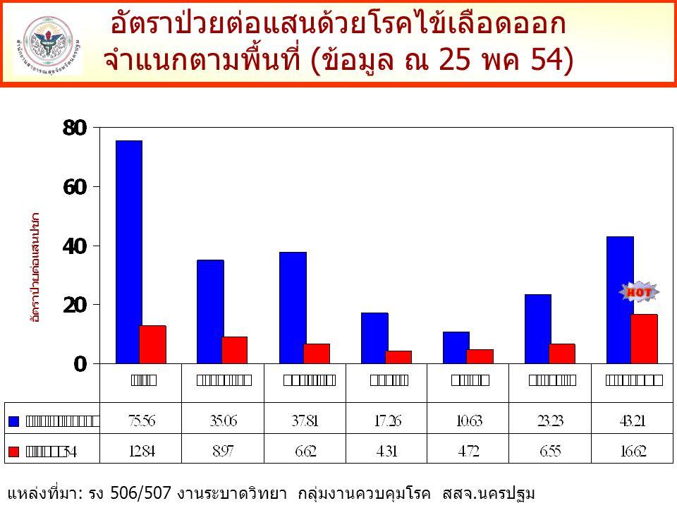 อัตราป่วยต่อแสนด้วยโรคไข้เลือดออก จำแนกตามพื้นที่ (ข้อมูล ณ 25 พค 54) อัตราป่วยต่อแสนปชก แหล่งที่มา: รง 506/507 งานระบาดวิทยา กลุ่มงานควบคุมโรค สสจ.นครปฐม