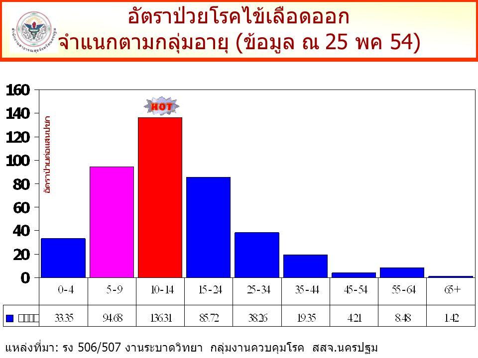 อัตราป่วยโรคไข้เลือดออก จำแนกตามกลุ่มอายุ (ข้อมูล ณ 25 พค 54) อัตราป่วยต่อแสนปชก แหล่งที่มา: รง 506/507 งานระบาดวิทยา กลุ่มงานควบคุมโรค สสจ.นครปฐม