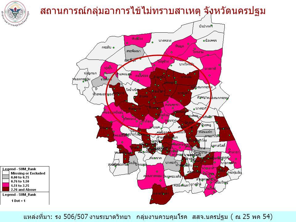 สถานการณ์กลุ่มอาการไข้ไม่ทราบสาเหตุ จังหวัดนครปฐม แหล่งที่มา: รง 506/507 งานระบาดวิทยา กลุ่มงานควบคุมโรค สสจ.นครปฐม ( ณ 25 พค 54)