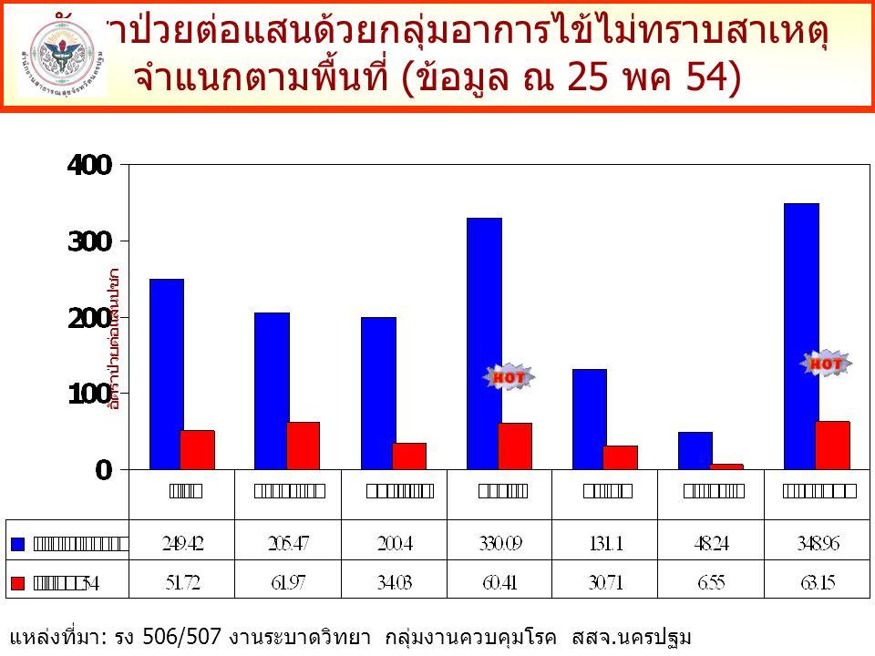 อัตราป่วยต่อแสนด้วยกลุ่มอาการไข้ไม่ทราบสาเหตุ จำแนกตามพื้นที่ (ข้อมูล ณ 25 พค 54) อัตราป่วยต่อแสนปชก แหล่งที่มา: รง 506/507 งานระบาดวิทยา กลุ่มงานควบคุมโรค สสจ.นครปฐม