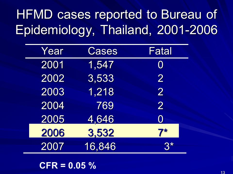 13 HFMD cases reported to Bureau of Epidemiology, Thailand, 2001-2006 YearCases Fatal 20011,5470 20023,5332 20031,2182 2004 7692 20054,6460 20063,5327