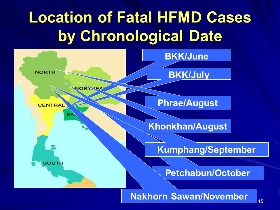 15 Location of Fatal HFMD Cases by Chronological Date BKK/June BKK/July Phrae/August Petchabun/October Kumphang/September Khonkhan/August Nakhorn Sawa