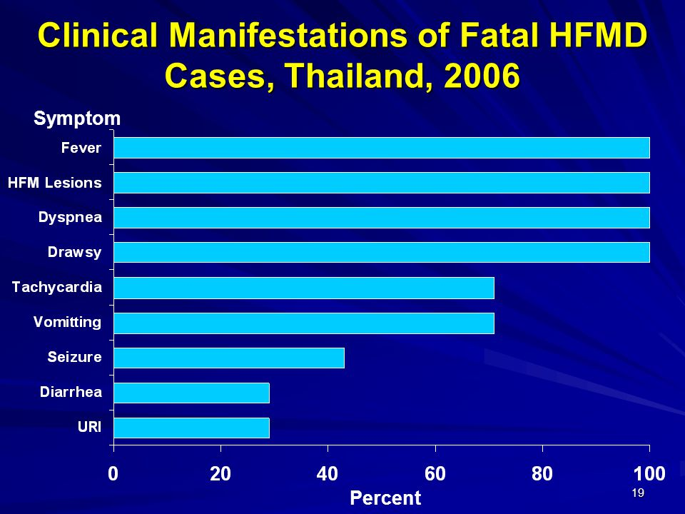 19 Clinical Manifestations of Fatal HFMD Cases, Thailand, 2006 Percent Symptom