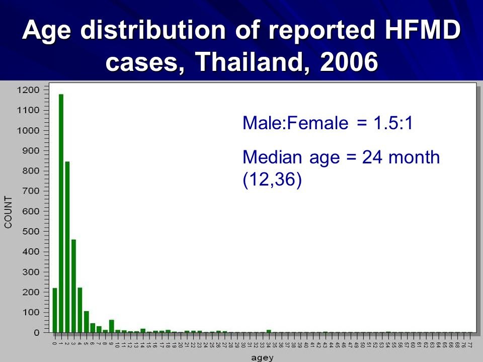 42 Age distribution of reported HFMD cases, Thailand, 2006 Male:Female = 1.5:1 Median age = 24 month (12,36)
