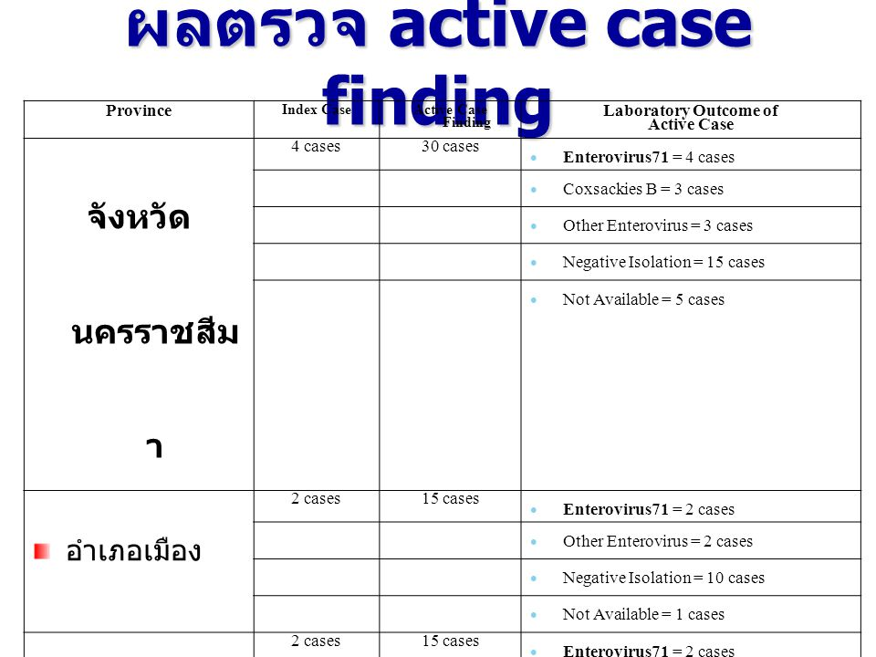 ผลตรวจ active case finding Province Index Case Active Case Finding Laboratory Outcome of Active Case จังหวัด นครราชสีม า 4 cases30 cases  Enterovirus