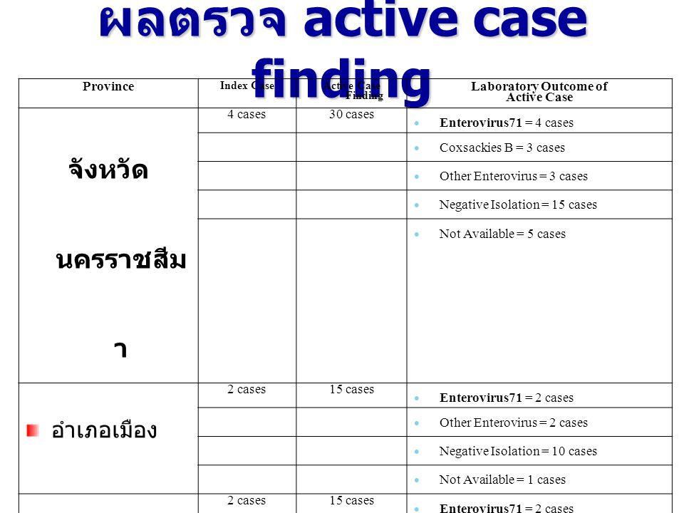การสอบสวนเฉพาะราย ผู้ป่วยเด็ก กรุงเทพมหานคร อายุ 1 ปี 7 เดือน ที่อยู่ 22/465 หมู่ 7 ถ.